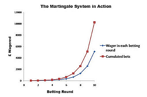 martingale system action